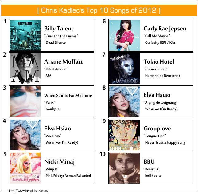 Chris Kadlec's Top Songs of 2012