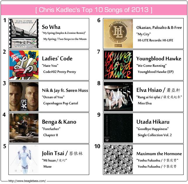 Chris Kadlec's Top Songs of 2013